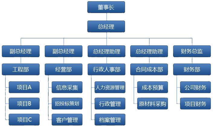 海思乐废气处理设备组织架构
