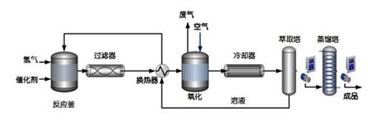 双氧水生产过程中重芳烃尾气产生环节