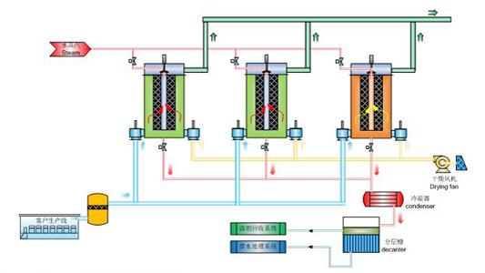 双氧水重芳烃尾气吸附回收工艺流程图