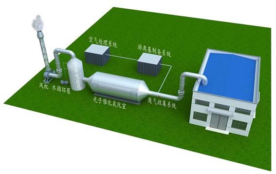 VOC废气处理技能工艺详解,您都把握了吗???