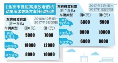 北京市促进高排放老旧机动车淘汰更新方案