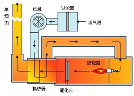 (RCO)蓄暖和式氧募化火势已熄炉