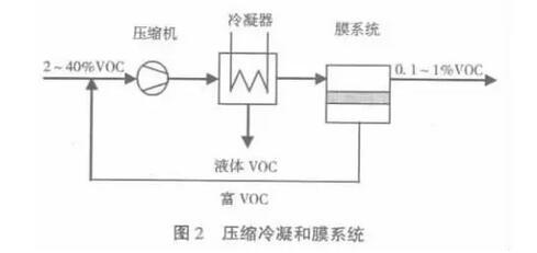 压缩冷凝和膜系统