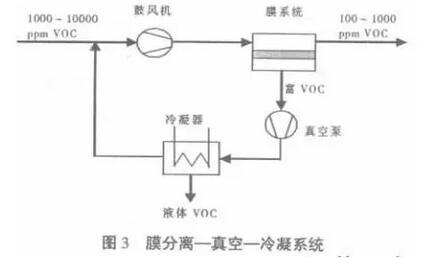 膜分离-真空-冷凝系统