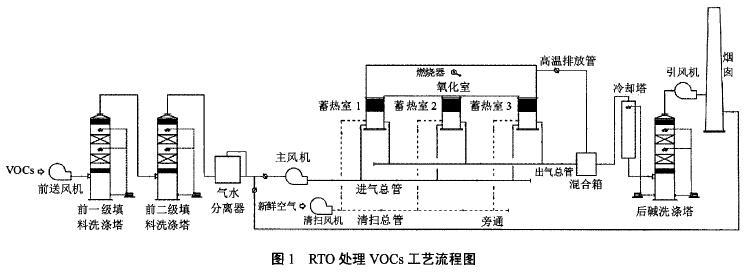 RTO处理VOCs工艺流程图