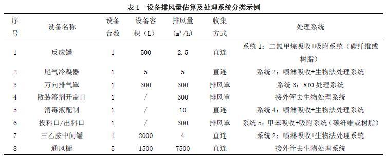 设备排风量估算及处理系统分类示例