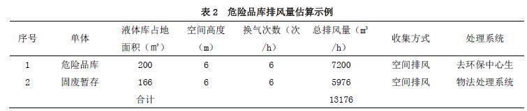 危险品库排风量估算示例