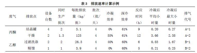 排放速率计算示例