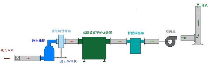 组合式废气处理设备帮你解决木炭烟气治理问题