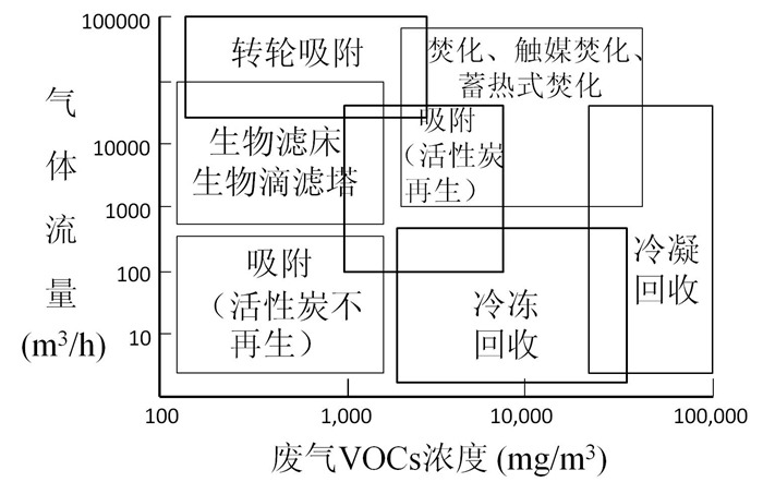 VOCs的来源与防治措施