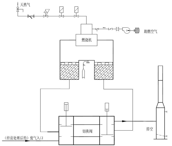 有机废气治理流程图
