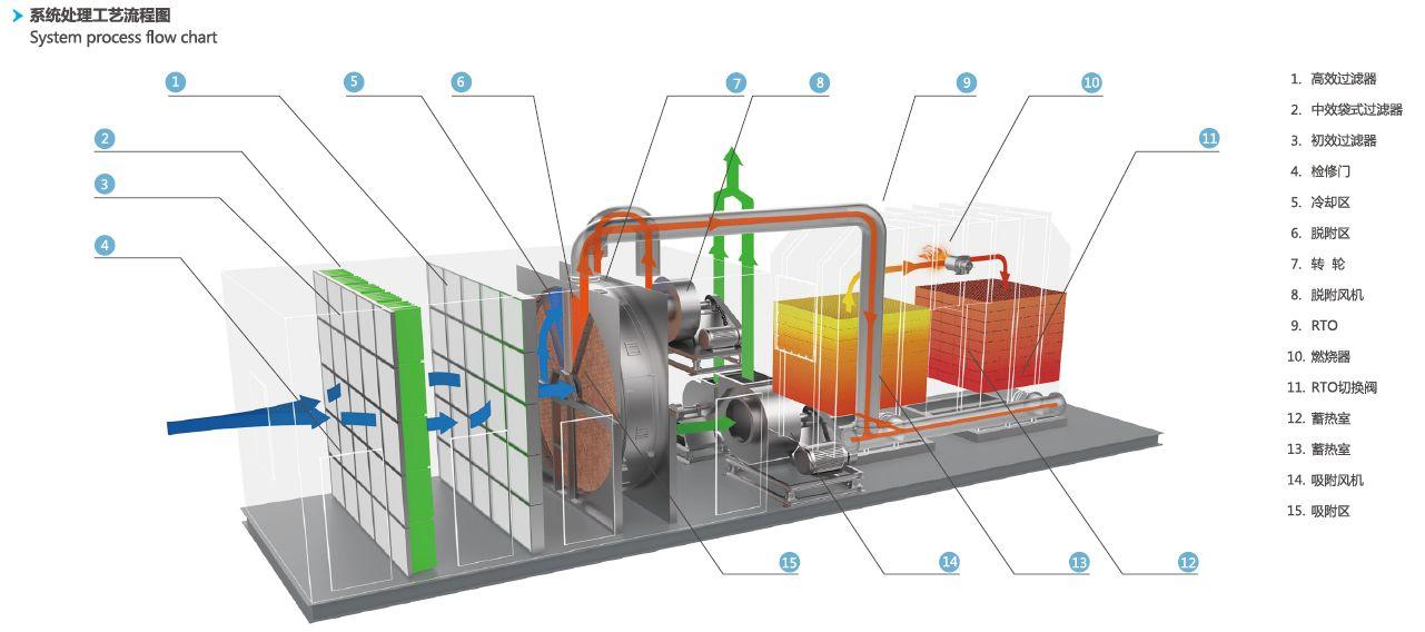 RTO蓄热式焚烧炉工艺流程图
