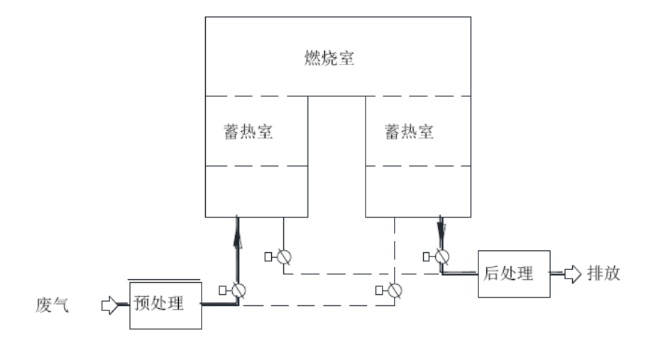 固定式二室蓄热燃烧装置示意图