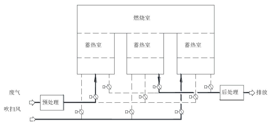 固定式三室蓄热燃烧装置示意图