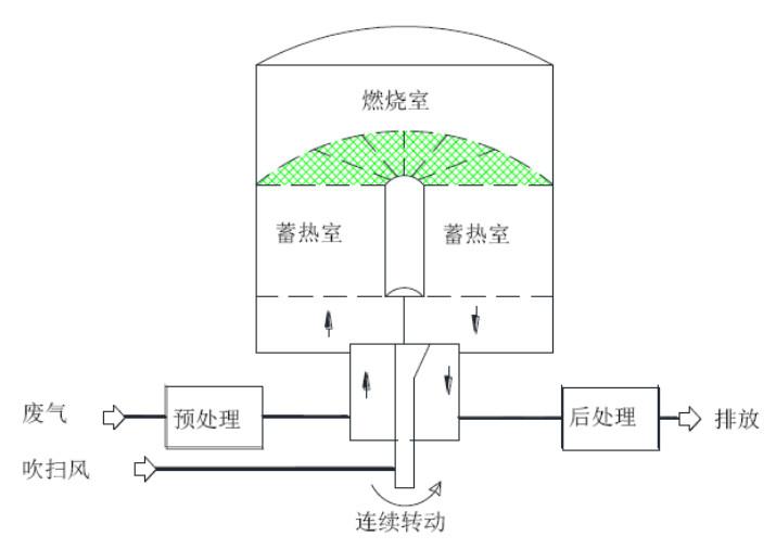 旋转式蓄热燃烧装置示意图