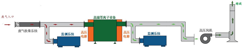 塑料造粒厂工业废气处理设备净化流程图