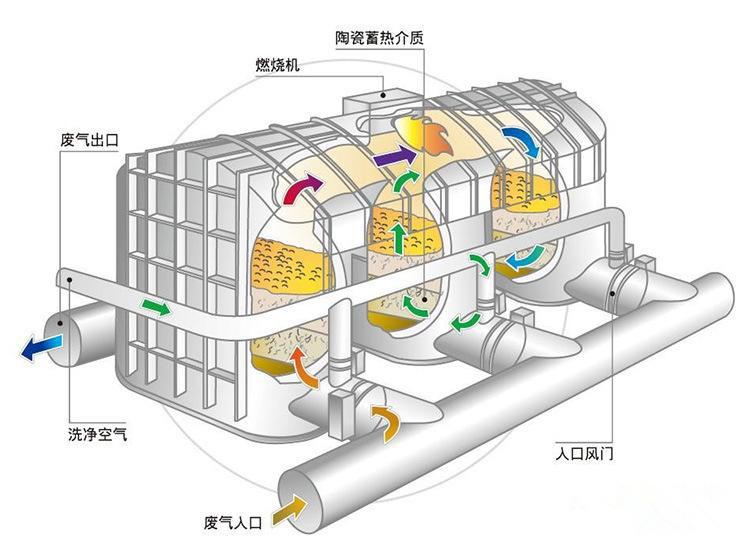 RTO蓄热式焚烧设备工艺流程