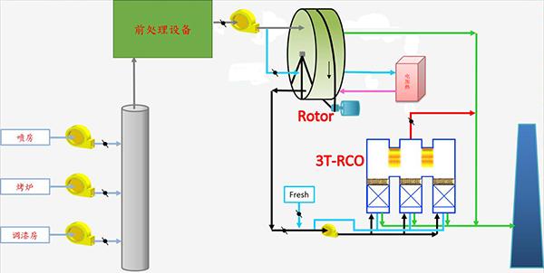 RCO废气处理设备工艺流程示意图