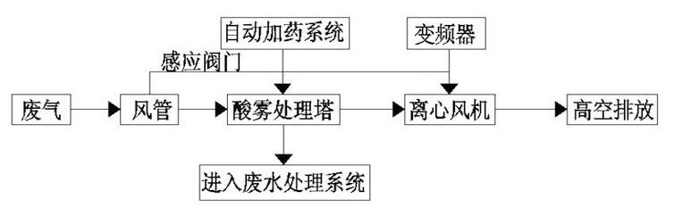 丙酮废气处理流程图