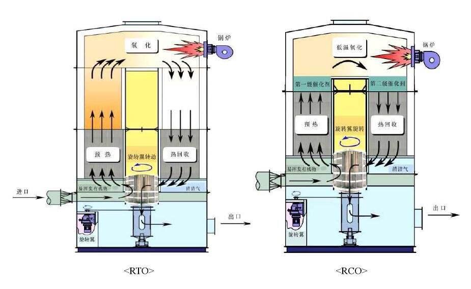蓄热催化燃烧装置原理