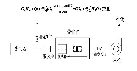 蓄热催化燃烧装置流程图