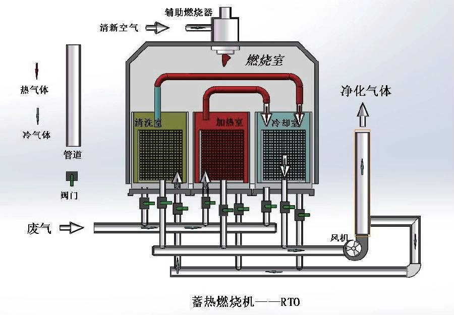 RTO焚烧炉的能耗问题